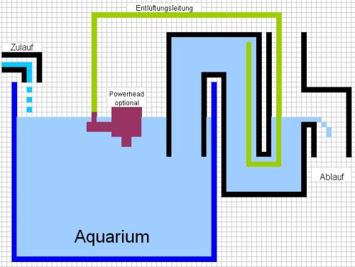 aquarien berlauf ablauf ohne bohrung bausatz 63mm ebay. Black Bedroom Furniture Sets. Home Design Ideas